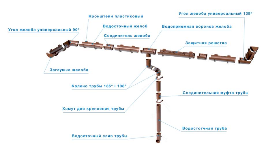 З'єднувальна муфта труби Полівент 125 мм білий